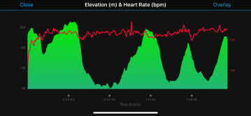 Elevation with HR.